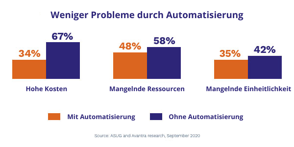 (DE) Avantra-ASUG-Market-Research-Graph-2020-Branded German