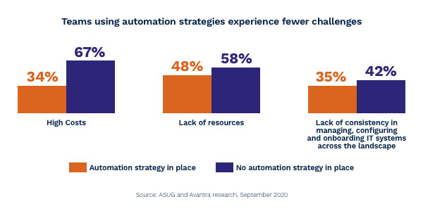 ASUG SAP Automation Strategy Research