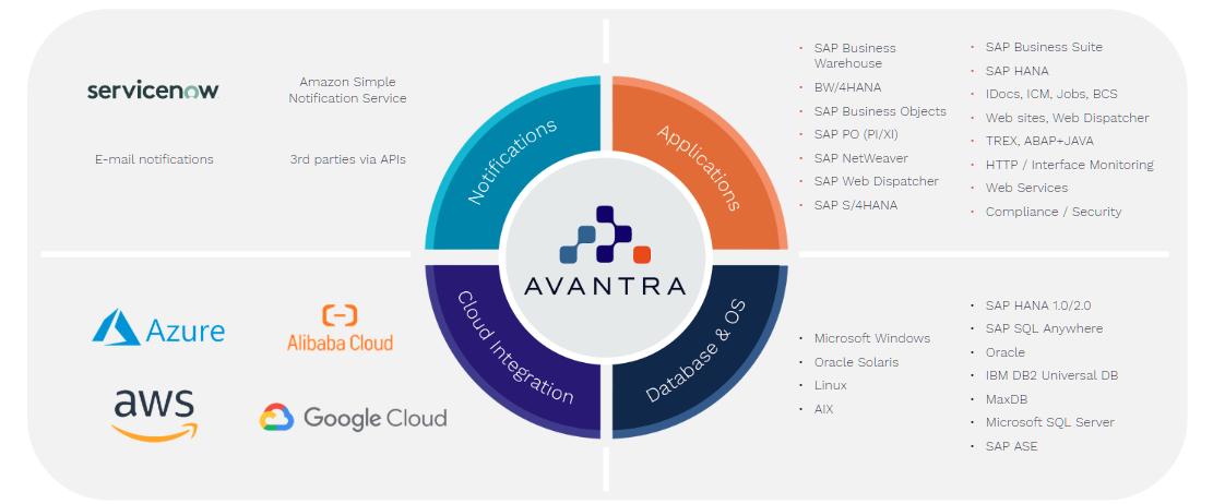 avantra-service-cloud