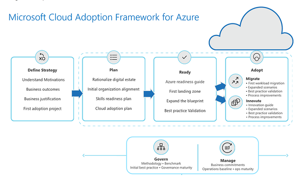 Microsoft-Cloud-Adoption-Framework