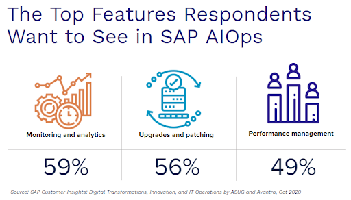 top features for SAP AIOps