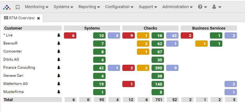 Conduct SAP System Health Checks with Avantra
