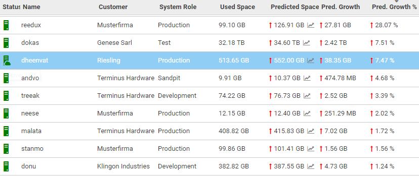Predictive growth and resource usage shown in Avantra