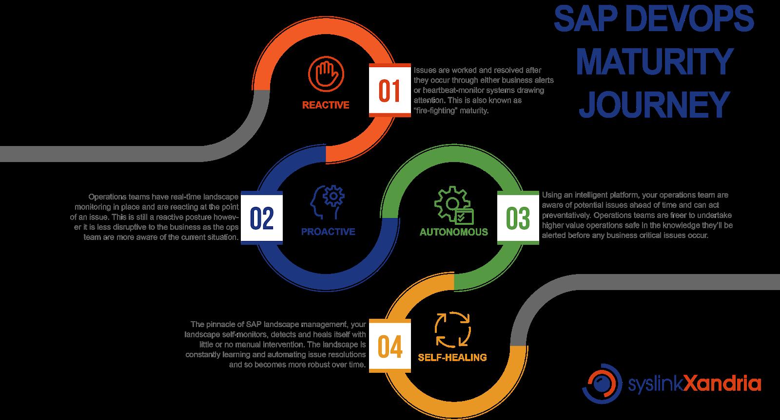 SAP DevOps Maturity Journey